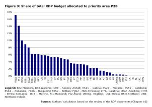 Figure 3: Share of total RDP budget allocated to priority area P2B